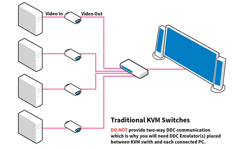 Why an emulator may be needed with a KVM