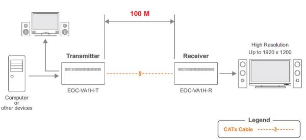 EOC-VA1H Diagram