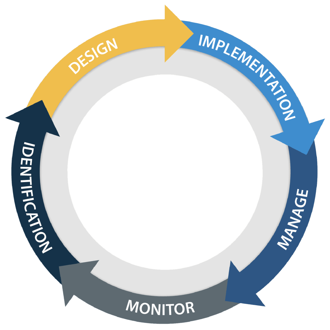 XTIVIA Microservices API Lifecycle