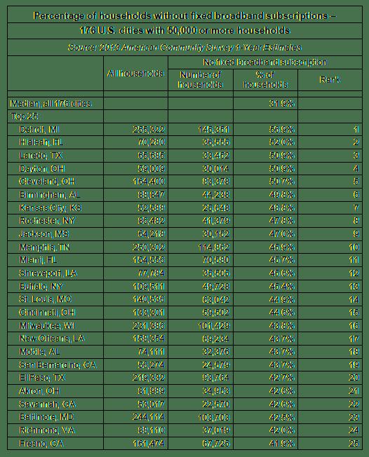 top 25 no fixed bb