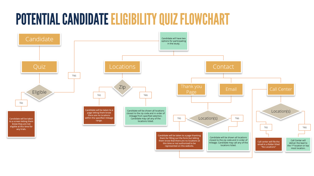 Candidate Eligibility Quiz Flowchart