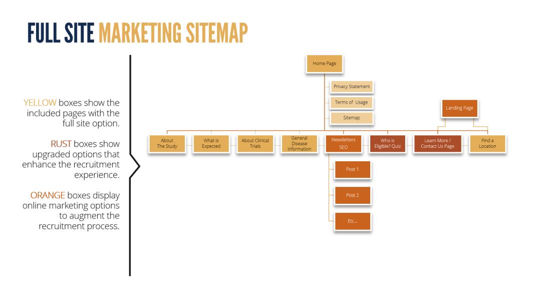 Full Site Marketing Sitemap