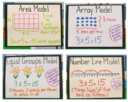 Exmples of Area, Array, Equal Groups and Number Line Models of Multiplication