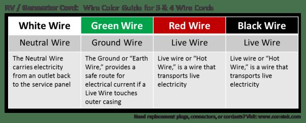 Wire Color Guide For RV / Generator Cords
