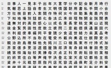 The top 2000 kanji, recursos para aprender japonés