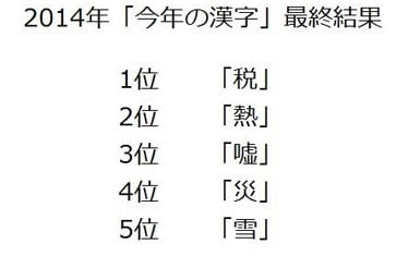 kanji del año top 5