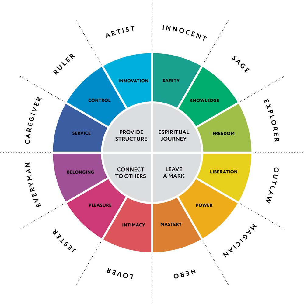 graphic relating to Printable Leadership Personality Test identified as Comprehending Individuality: The 12 Jungian Archetypes