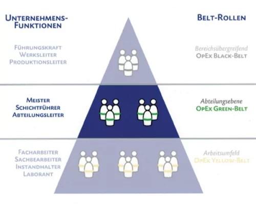 Belt Rollen Pyramide – Green Belt