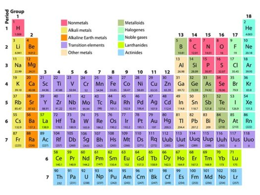 Where is the atomic mass number located on periodic table education onweb periodic table of elements urtaz Gallery