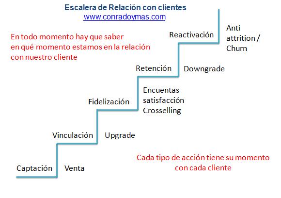 La Escalera De Relación Con Los Clientes