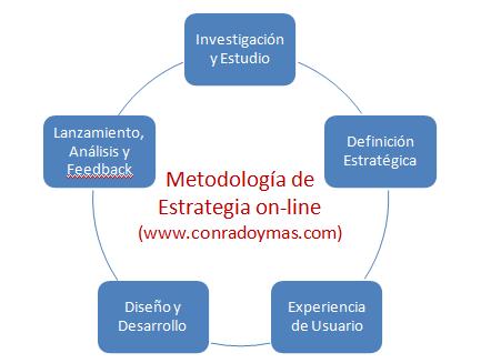 Estrategia Online
