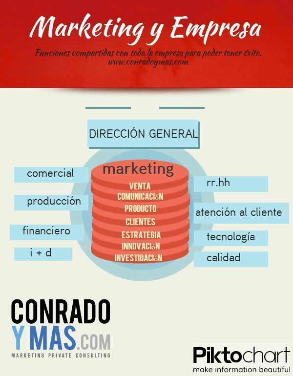 Marketing Y Empresa