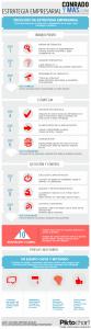 Infografía Estrategia Empresarial
