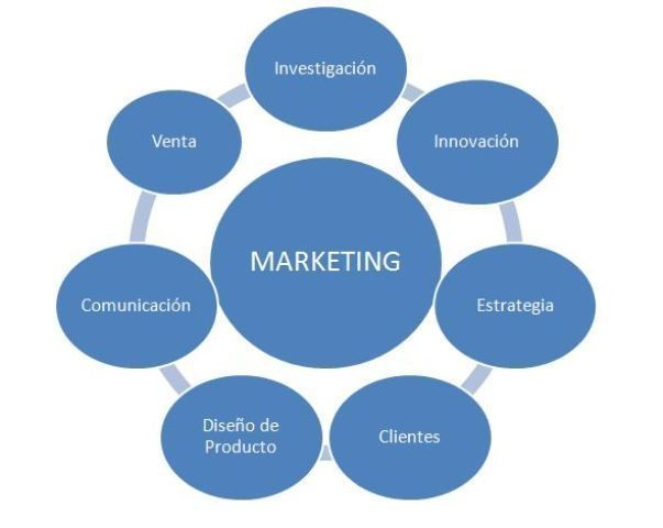 Composición del Marketing