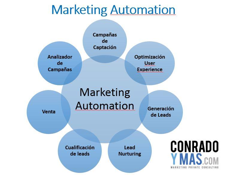 El Marketing Automation B2B – Claves Del éxito