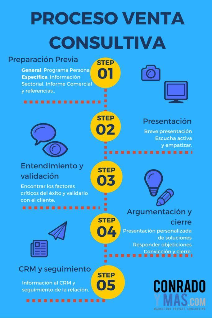 Infografía las 5 fases del nuevo proceso de venta consultiva