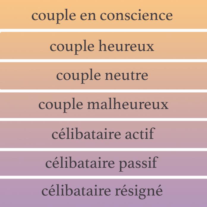 7 niveaux relationnels