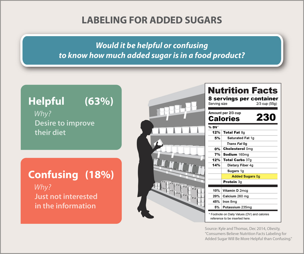 Consumers Say Duh Added Sugars Labeling Will Be Helpful
