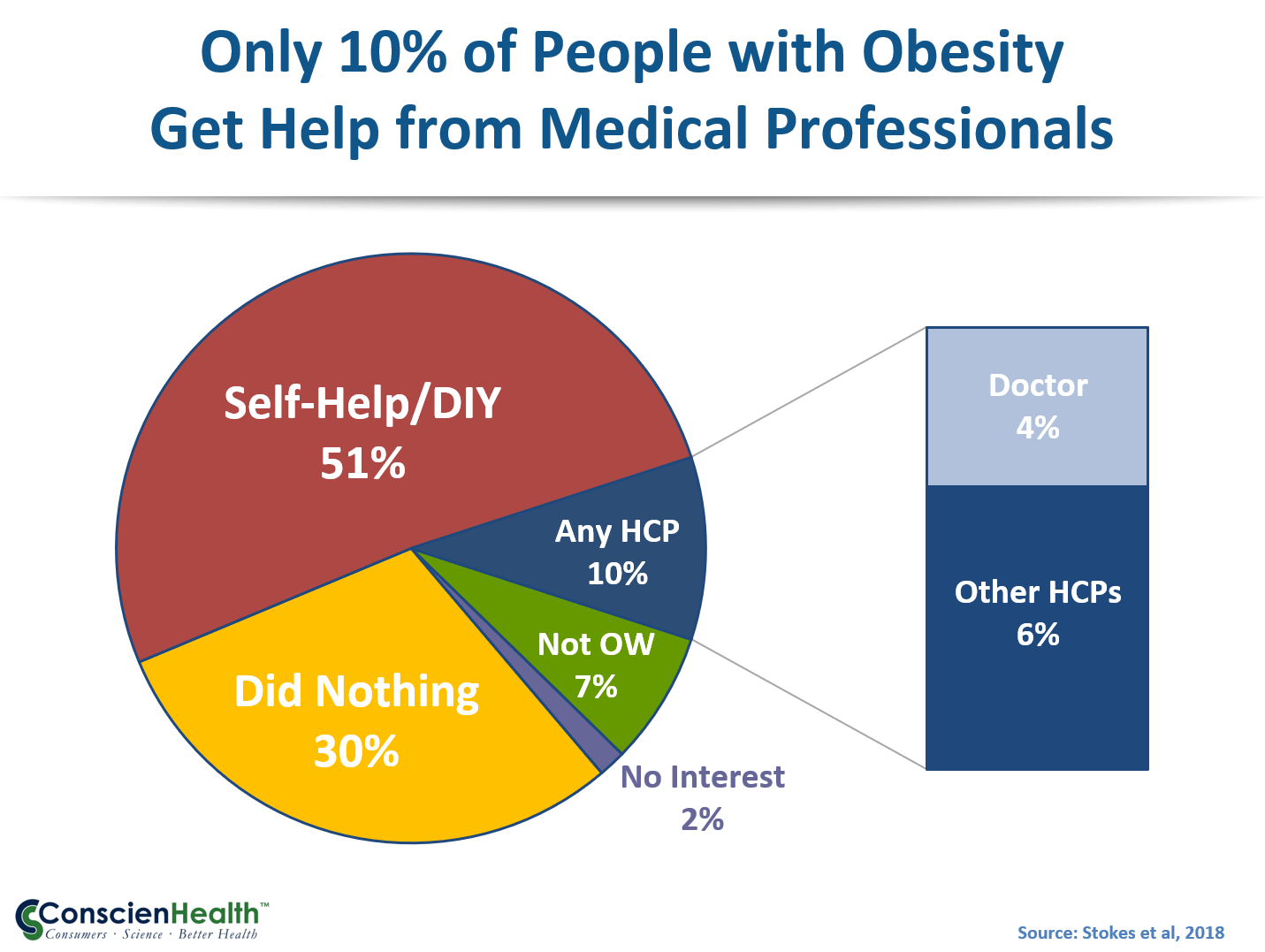 Diy Obesity Care Self Blame And Quality Of Life