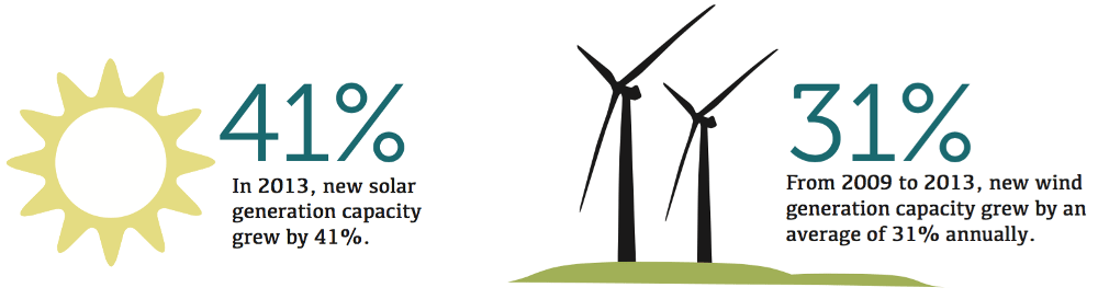 In 2013, new solar generation capacity grew by 41%. From 2009 to 2013, new wind generation capacity grew by an average of 31% annually.