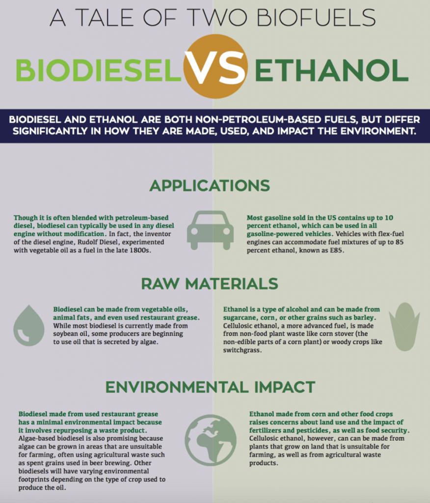 Biodiesel and Ethanol are both Non-Petroleum-Based fuels, but differ significantly in how they are made, used, and impact the environment. APPLICATIONS - Though it is often blended with petroleum-based diesel, biodiesel can typically be used in any diesel engine without modification. In fact, the inventor of the diesel engine, Rudolf Diesel, experimented with vegetable oil as a fuel in the late 1800s. Most gasoline sold in the US contains up to 10 percent ethanol, which can be used in all gasoline-powered vehicles. Vehicles with flex-fuel engines can accommodate fuel mixtures of up to 85 percent ethanol, known as E85. RAW MATERIALS - Biodiesel can be made from vegetable oils, animal fats, and even used restaurant grease. While most biodiesel is currently made from soybean oil, some producers are beginning to use oil that is secreted by algae. Ethanol is a type of alcohol and can be made from sugarcane, corn, or other grains such as barley. Cellulosic ethanol, a more advanced fuel, is made from non-food plant waste like corn stover (the non-edible parts of a corn plant) or woody crops like switchgrass. ENVIRONMENTAL IMPACT - Biodiesel made from used restaurant grease has a minimal environmental impact because it involves repurposing a waste product. Algae-based biodiesel is also promising because algae can be grown in areas that are unsuitable for farming, often using agricultural waste such as spent grains used in beer brewing. Other biodiesels will have varying environmental footprints depending on the type of crop used to produce the oil. Ethanol made from corn and other food crops raises concerns about land use and the impact of fertilizers and pesticides, as well as food security. Cellulosic ethanol, however, can can be made from plants that grow on land that is unsuitable for farming, as well as from agricultural waste products.