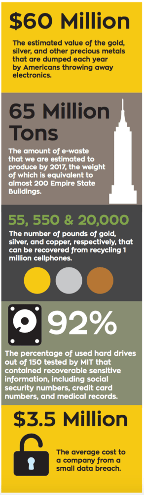 $60 Million: The estimated value of the gold, silver, and other precious metals that are dumped each year by Americans throwing away electronics. 65 Million Tons: The amount of e-waste that we are estimated to produce by 2017, the weight of which is equivalent to almost 200 Empire State Buildings. 55, 550 & 20,000: The number of pounds of gold, silver, and copper, respectively, that can be recovered from recycling 1 million cellphones. 92%: The percentage of used hard drives out of 150 tested by MIT that contained recoverable sensitive information, including social security numbers, credit card numbers, and medical records. $3.5 Million: The average cost to a company from a small data breach.