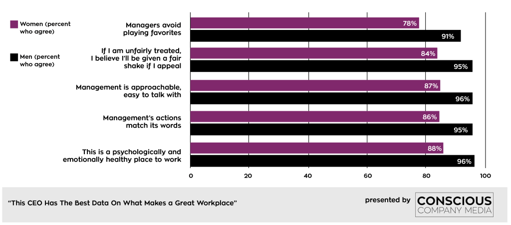 "At one leading ""great place to work,"" men agreed with statements like ""managers avoid playing favorites"" far more often than women did."