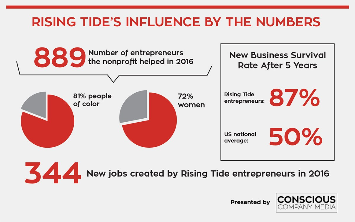 Rising Tide Influence by the numbers