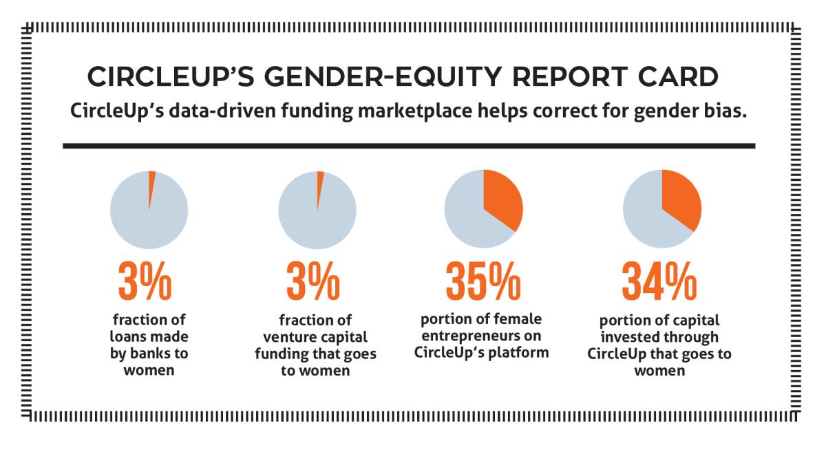 CircleUp Stats