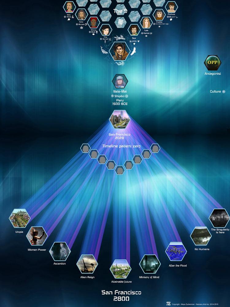 Em's Theory Timeline