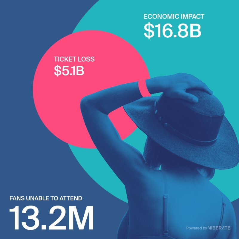 Viberate_Report_The-Losses-in-Numbers