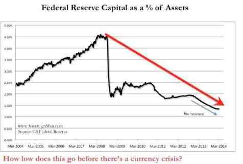 FederalReserveCapital