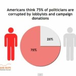 Americans Say 70 Percent of Politicians Use Political Power to Hurt Enemies and 75 Percent Are Corrupted