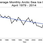 Earth and Space Weather News May 11, 2014: Arctic Sea Ice, Cloud Fraction, and Ocean Vents