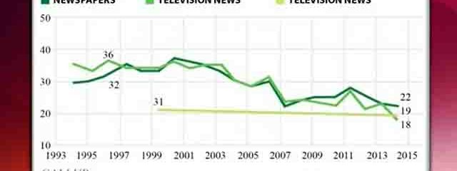 SHOCKER: Americans Don't Trust News Media