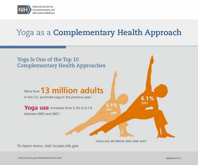 yoga as a complementary health approach
