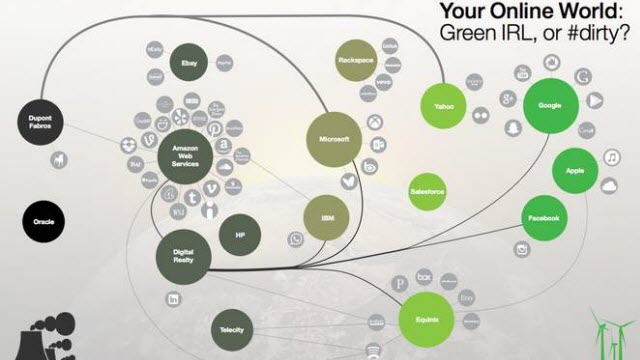 greenpeace-click-clean-internet-companies