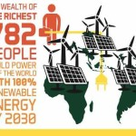 Energy Revolution Is Possible… And It Would Only Take 782 Rich People To Pay For It