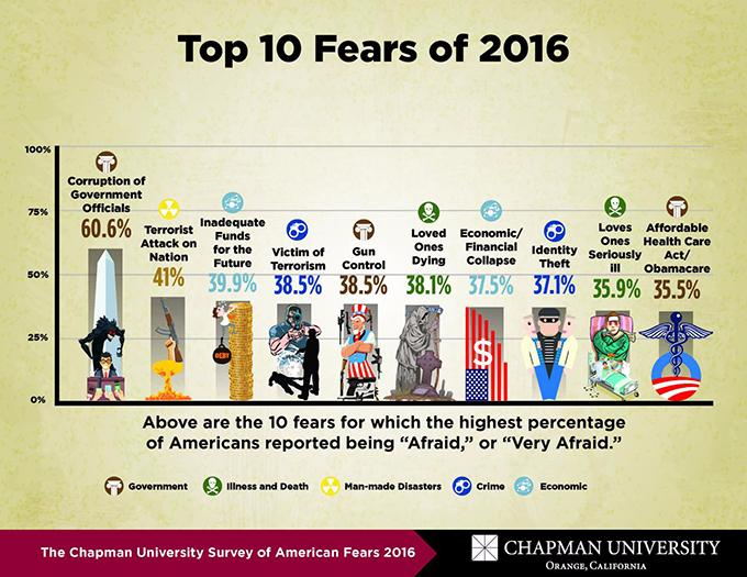 chapman-survey-of-american-fears-2016-compressed