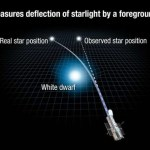 Einstein's General Theory of Relativity Confirmed By Researchers Aided By a White Dwarf