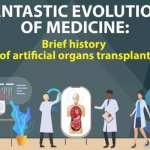 The Wonders of Medicine