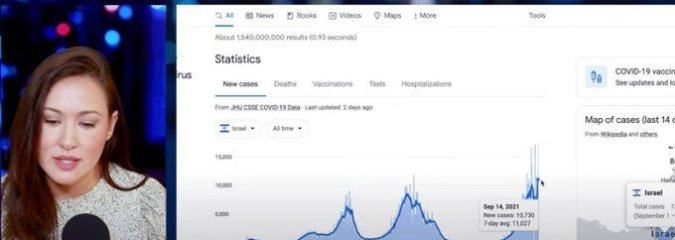 Political Commentator Kim Iversen Unpacks 'Alarming and Shocking' COVID Data From Israel