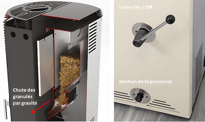 Les Poeles A Granules Sans Electricite Guide D Achat Conseils Thermiques