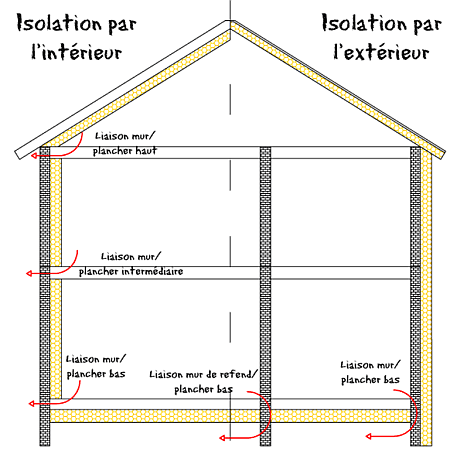 isolation faux plafond placo