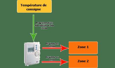 La Regulation Du Chauffage Controler La Temperature De La Maison Avec Un Thermostat Conseils Thermiques