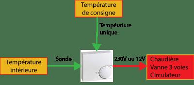 radiateur central
