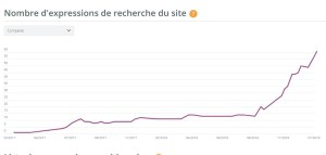 content marketing - la courbe de progression d'un blog