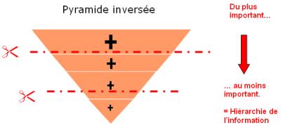 réussir une rédaction web, c'est  savoir utiliser le principe de la pyramide inversée