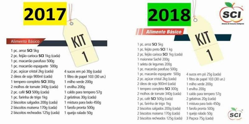 KIT 1 - SCI - Sistema de Consumo Inteligente | Oportunidade