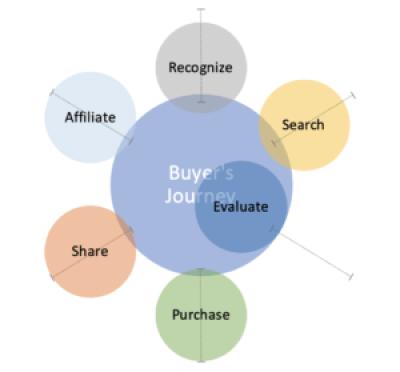 Buyer's Journey Diagram